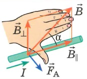 Сила Ампера, Закон Ампера, правило левой руки: