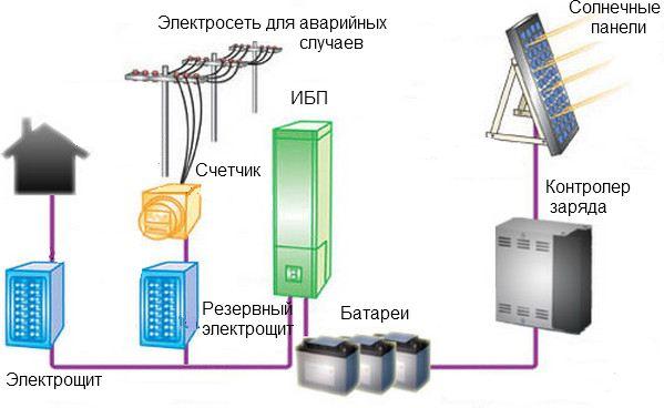 Автономное электроснабжение 01