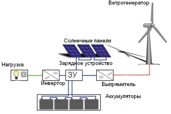 Автономное электроснабжение 02