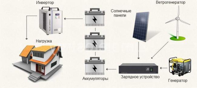 Автономное электроснабжение 07