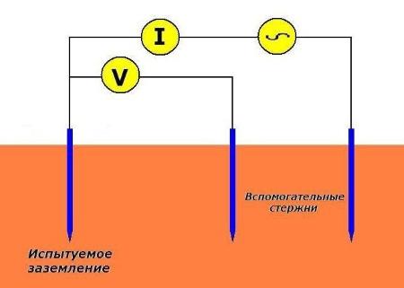 Метод измерения сопротивления растекания