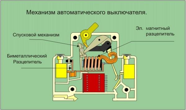 Принцип работы автомата 01