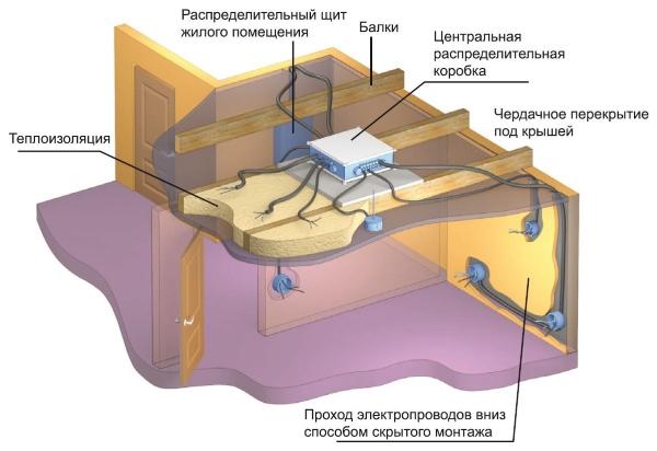 Электропроводка под гипсокартоном 03