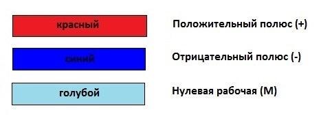 Cvetovaja_markirovka_provodov 05
