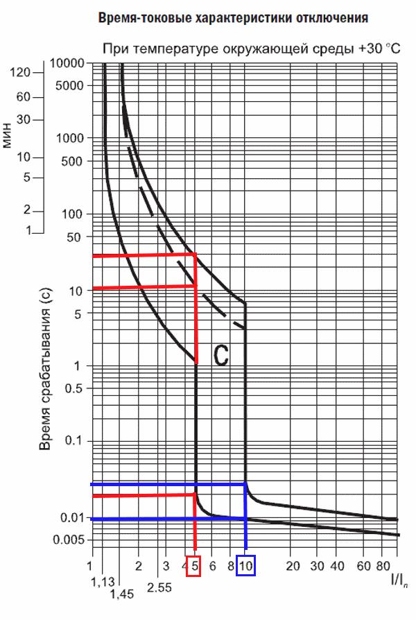 Время токовые характеристики для группы С