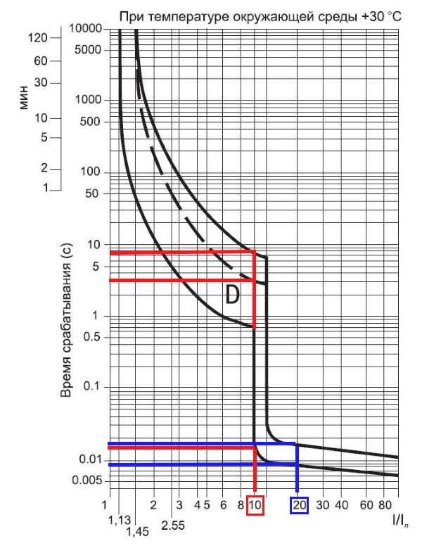 Время токовые характеристики для группы D