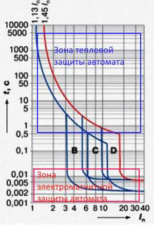 Время токовые характеристики для трех групп B,C,D