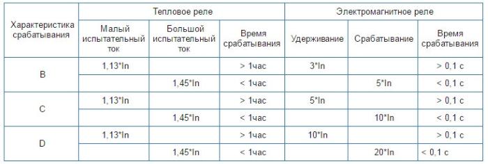 Таблица характеристик срабатывания