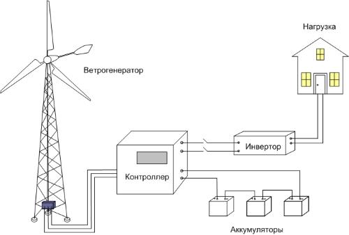 Автономная работа ветрогенератора