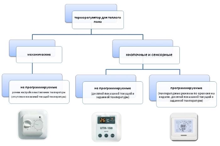Виды терморегуляторов для электрического пола