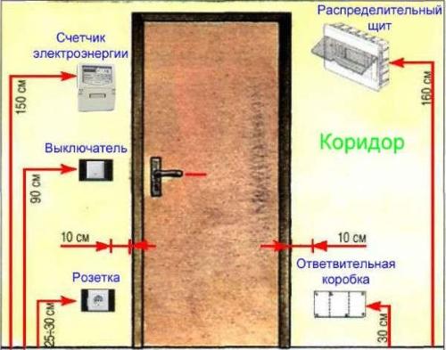 Высота установки выключателей и розеток 01