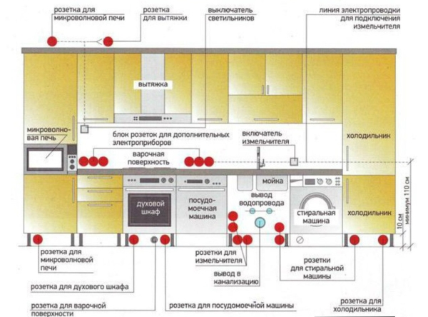 Высота установки выключателей и розеток 05