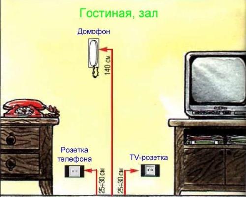 Высота установки выключателей и розеток 07