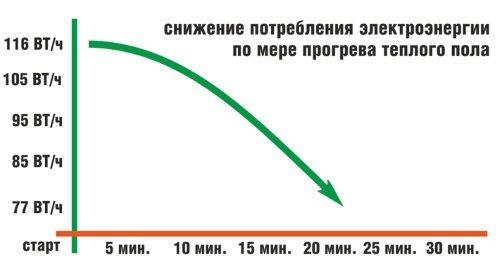 График снижения потребления электроэнергии при прогреве теплого пола