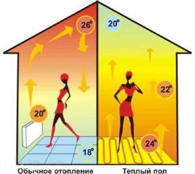 Как выбрать теплый пол 03