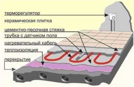 Монтаж электрического теплого пола 04
