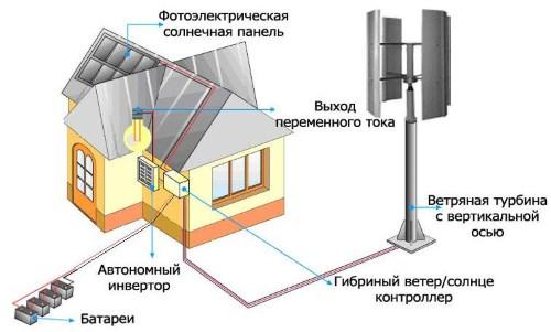 Паралельная работа ветрогенератора с солнечными панелями