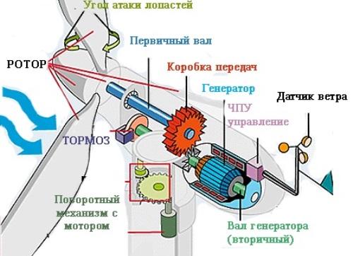Устройство ветрогенератора 01