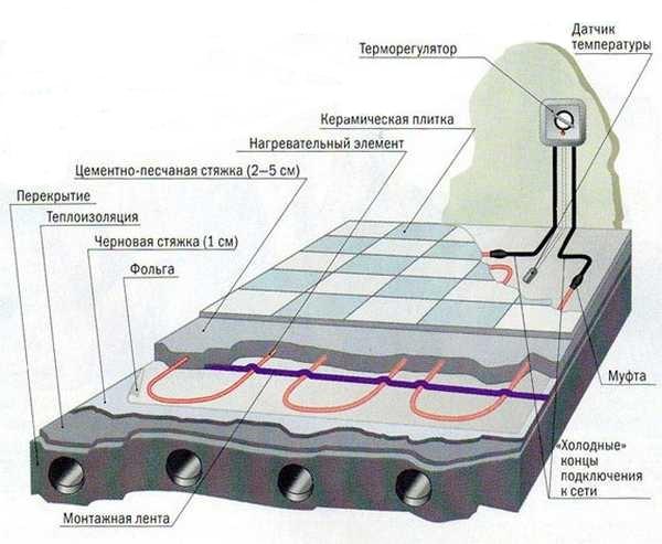 Устройство электрического теплого пола 02