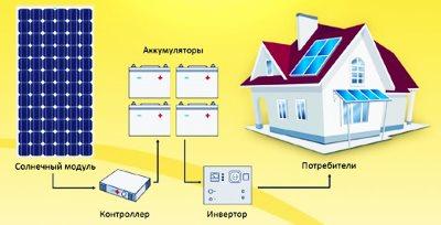 Принцип работы солнечной батареи 02