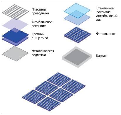 Устройство солнечных батарей 07