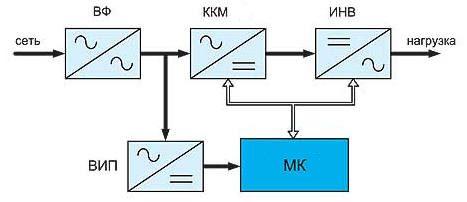 Блок-схема инверторного стабилизатора с двойным преобразованием