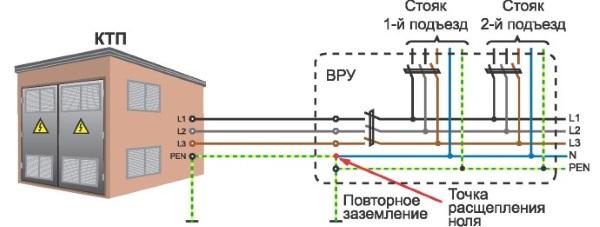 Доработка системы TN-C с повторным заземлением и защитным проводником