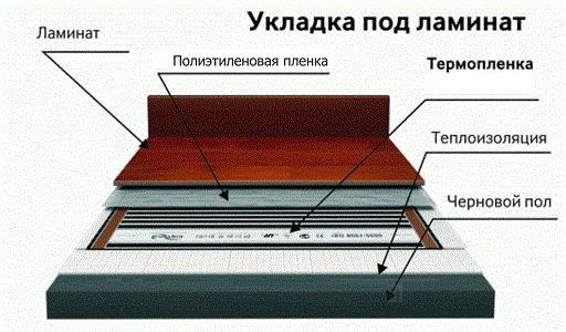 Инфракрасный пленочный теплый пол под ламинат