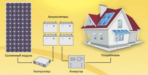 Компоненты солнечной электростанции