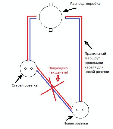 Красной стрелкой показана неправильная прокладка кабеля при переносе розетки