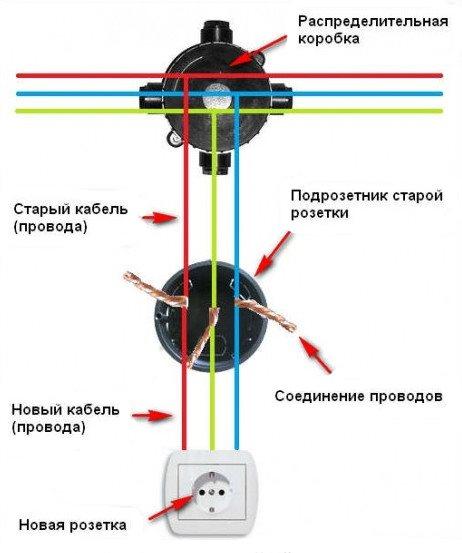 Пластиковый подразетник используется для соединения проводов, если новая розетка располагается ниже