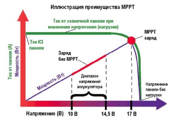 Поиск точки максимальной мощности МРРТ
