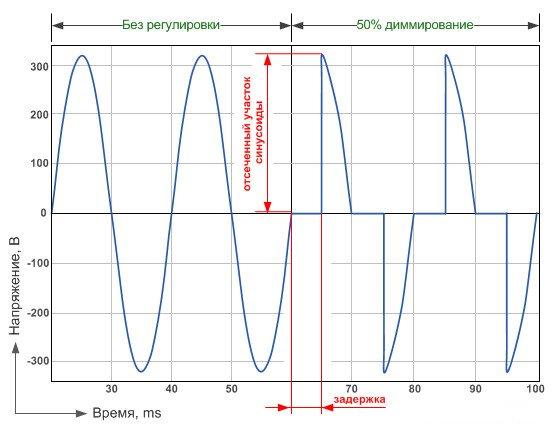 Полная синусоида при максимальной яркости