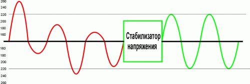 Принцип работы инверторного стабилизатора