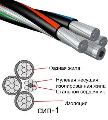 Провод СИП-1