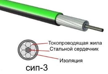Провод СИП-3
