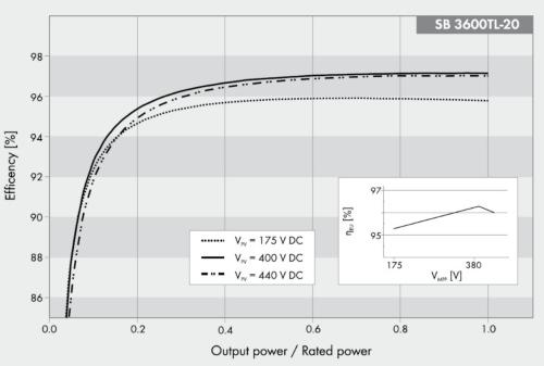 Производительность инвертора в зависимости от загрузки солнечными батареями