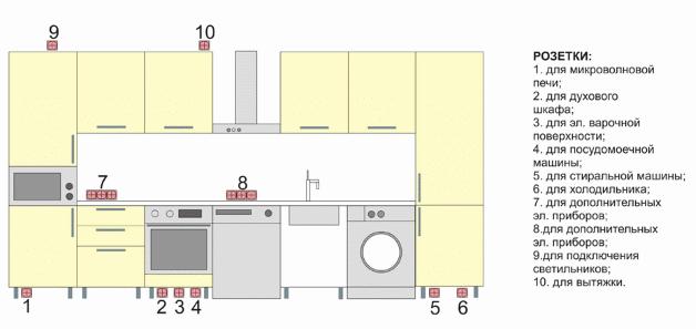 Рекомендуемые места установки розеток на кухне