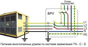 Система энергоснабжения с защитным проводником TN-C-S