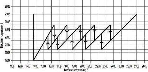Скачки напряжения при переключении обмоток трансформатора