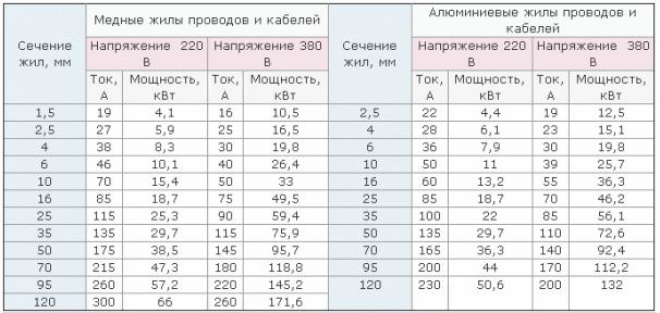 Таблица выбора сечения кабеля по мощности нагрузки