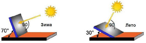 Угол наклона солнечных батарей зимой и летом