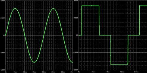 Форма сигнала инвертора — синусоидальная (слева), модифицированный синус (справа