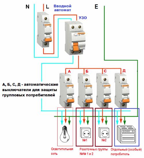 Электрощит с групповыми автоматами и общим УЗО для кухни
