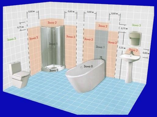 Расположение опасных зон в ванной комнате