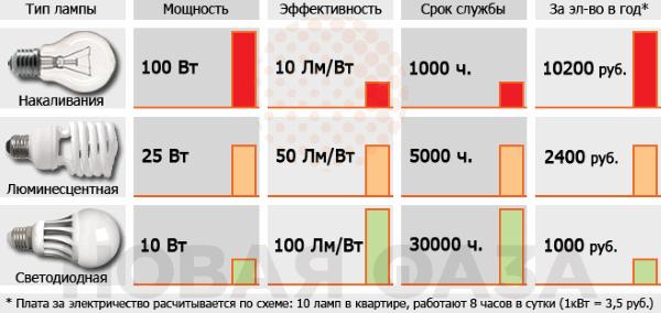 Сравнение годовой экономии электроэнергии разных типов ламп