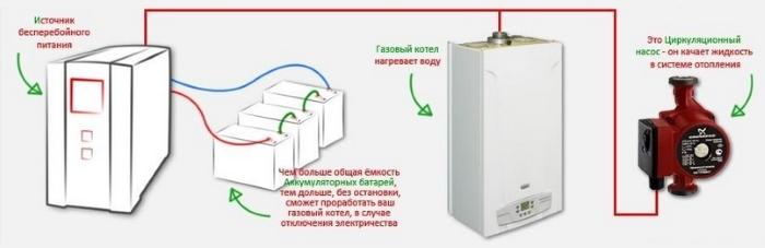 Электроснабжение газового котла через ИБП - источник бесперебойного питания