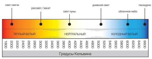 Выбор цветовой температуры светодиодной лампы
