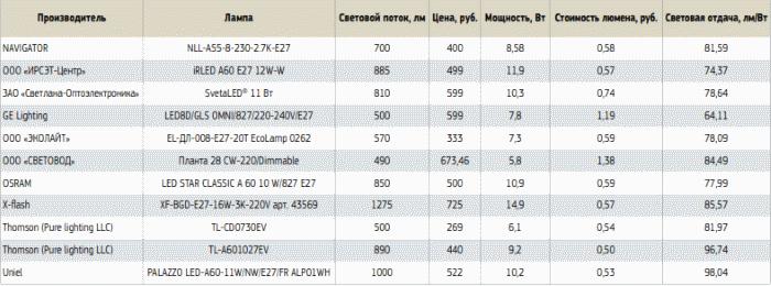 Некоторые параметры светодиодных ламп
