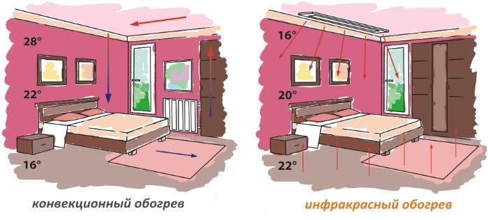 Распределение теплого воздуха в помещении